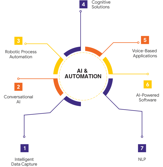robotic process automation and artificial intelligence solutions