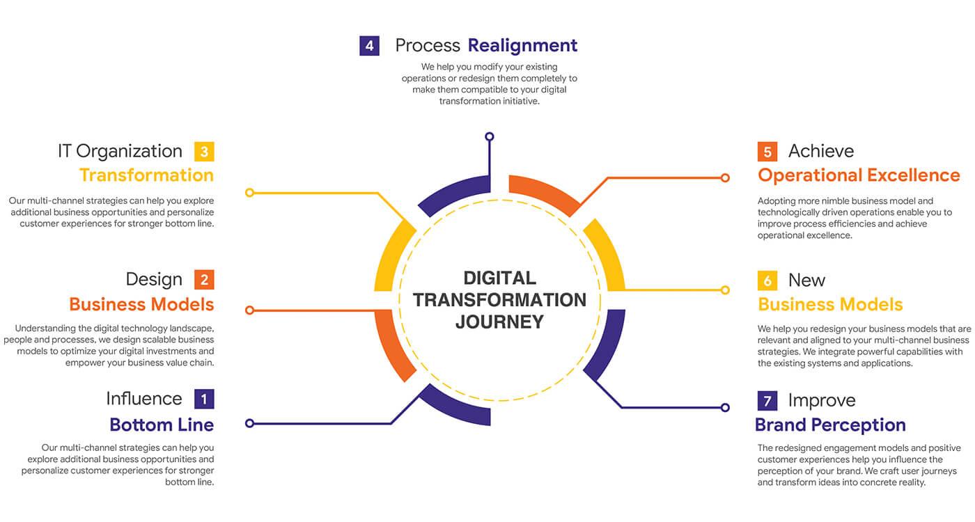 digital transformationsolution providers