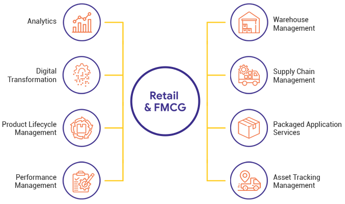 retail it solutions