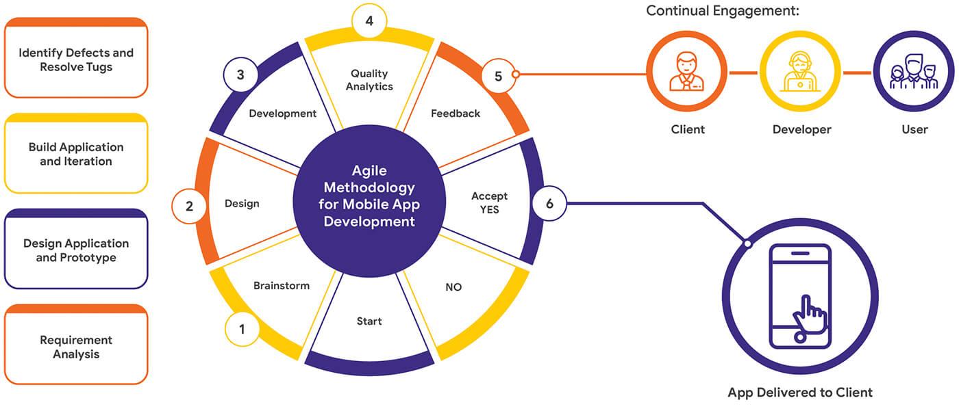 enterprise mobility management Process