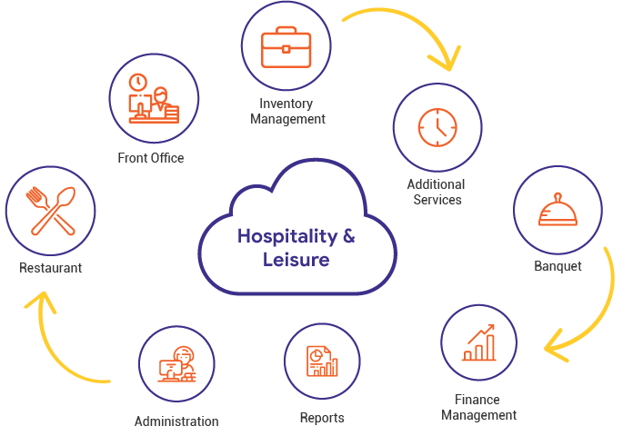 hospitality technology solutions