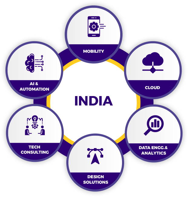 india-itsolution