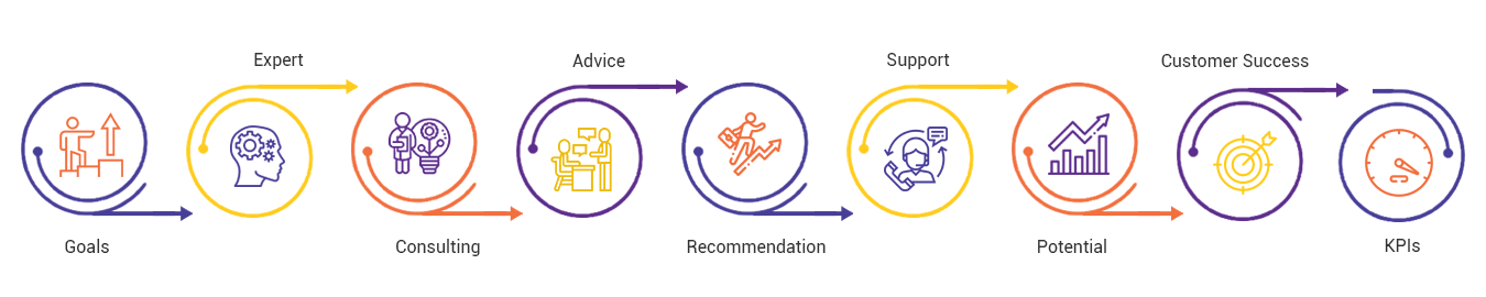 Technology consulting Process