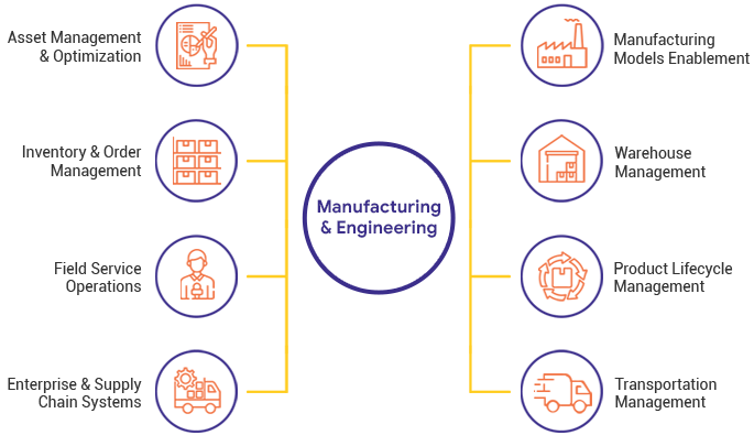 consulting services for manufacturing