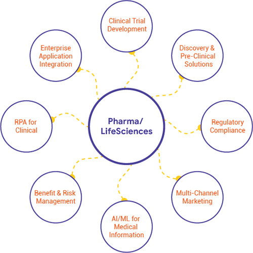 IT Solutions for Pharma Companies