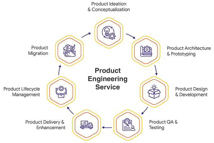 product engineering consulting